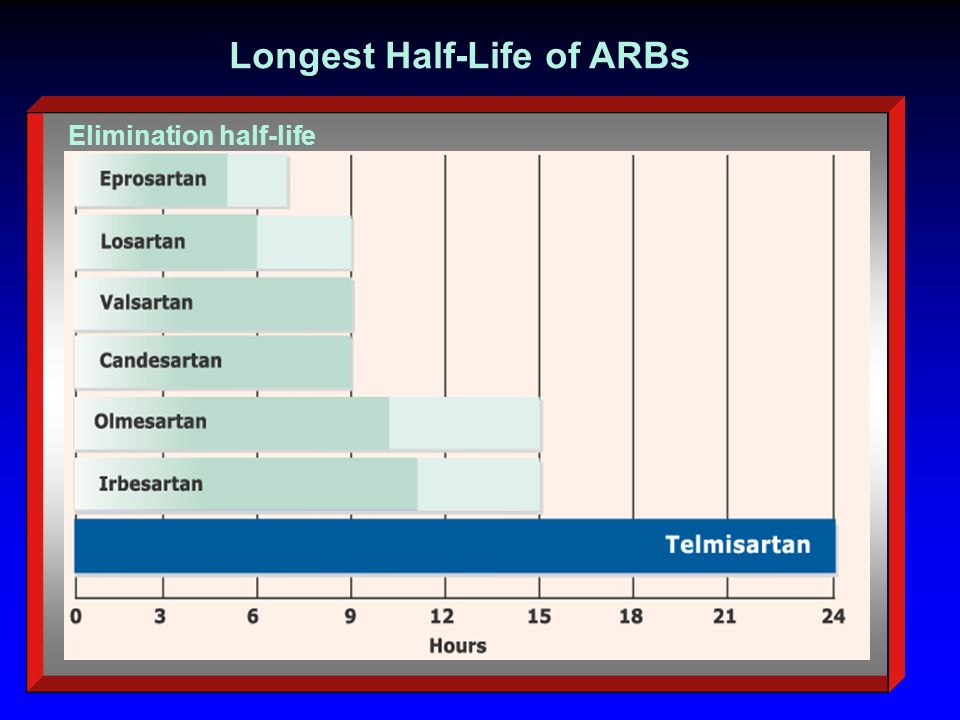 Longest Half-Life of ARBs Elimination half-life
