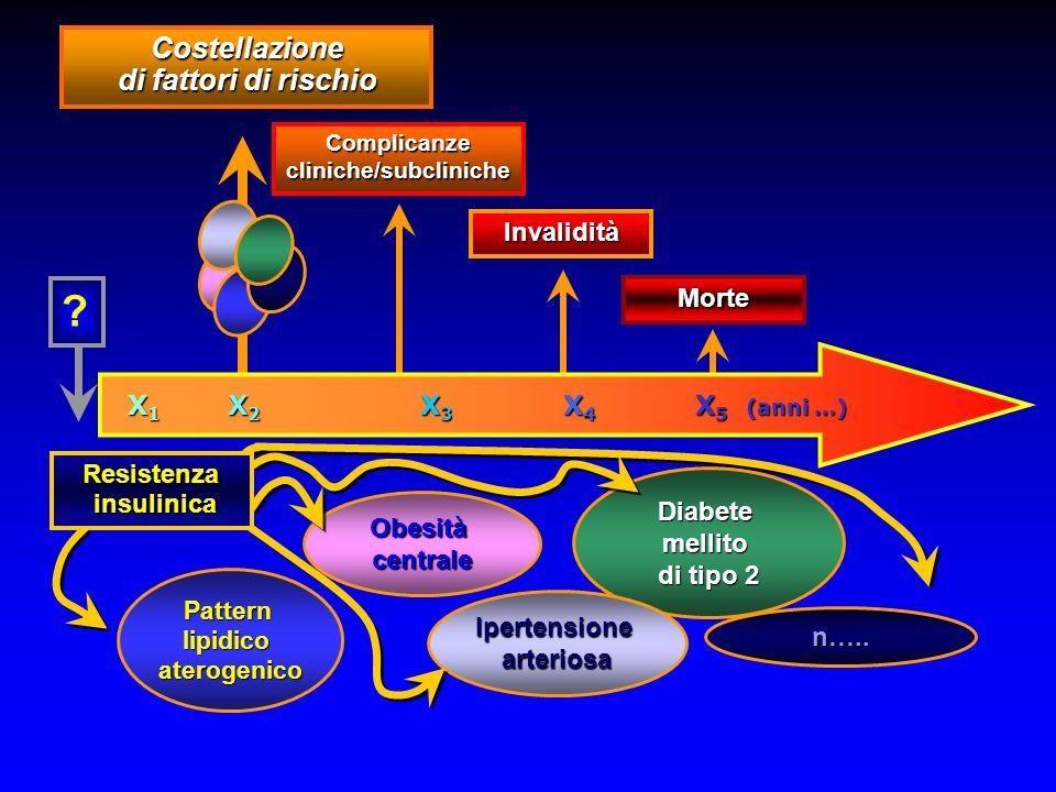 Costellazione di fattori di rischio Complicanze cliniche/subcliniche Invalidità Morte .