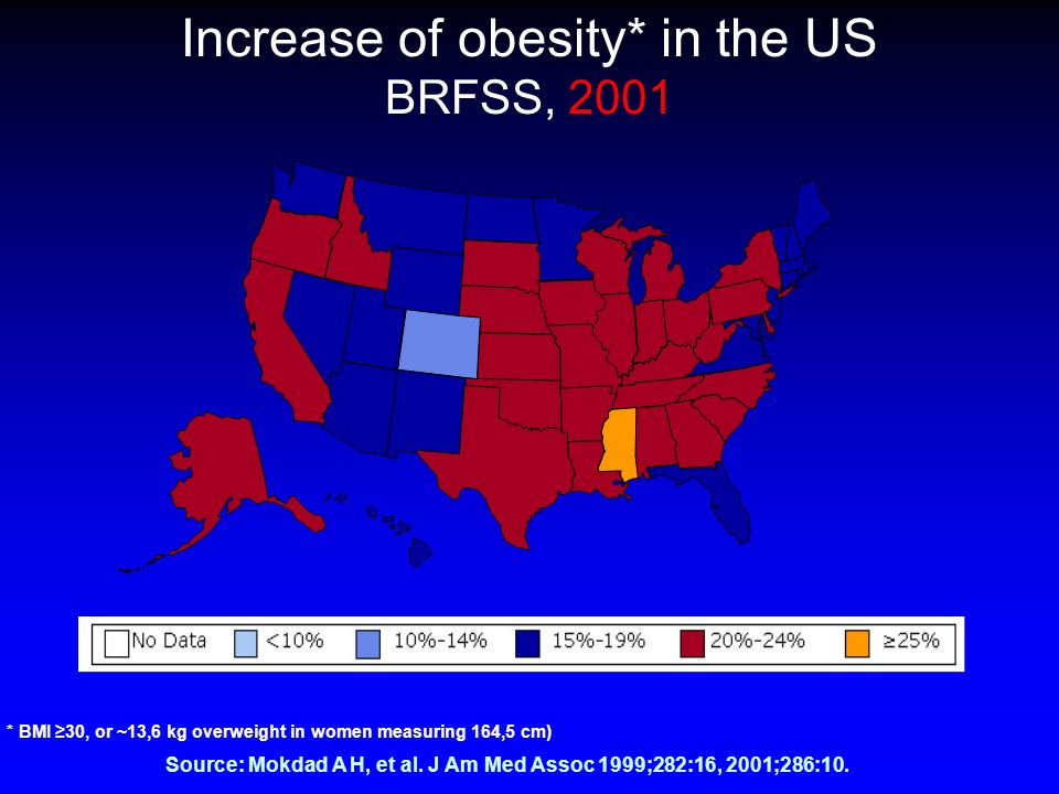 Increase of obesity* in the US BRFSS, 2001 Source: Mokdad A H, et al. J Am Med Assoc 1999;282:16, 2001;286:10. * BMI 30, or ~13,6 kg overweight in wom