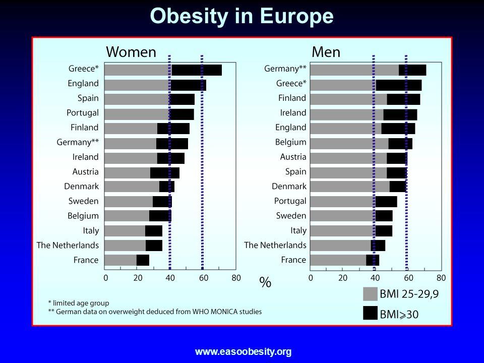 Obesity in Europe www.easoobesity.org