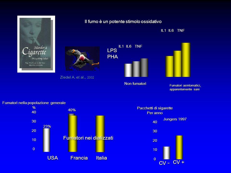 Pacchetti di sigarette Per anno 403020100 CV - CV + Jungers 1997 Italia Fumatori nella popolazione generale %403020100USAFrancia 23%40%29% Fumatori nei dializzati Ziedel A.
