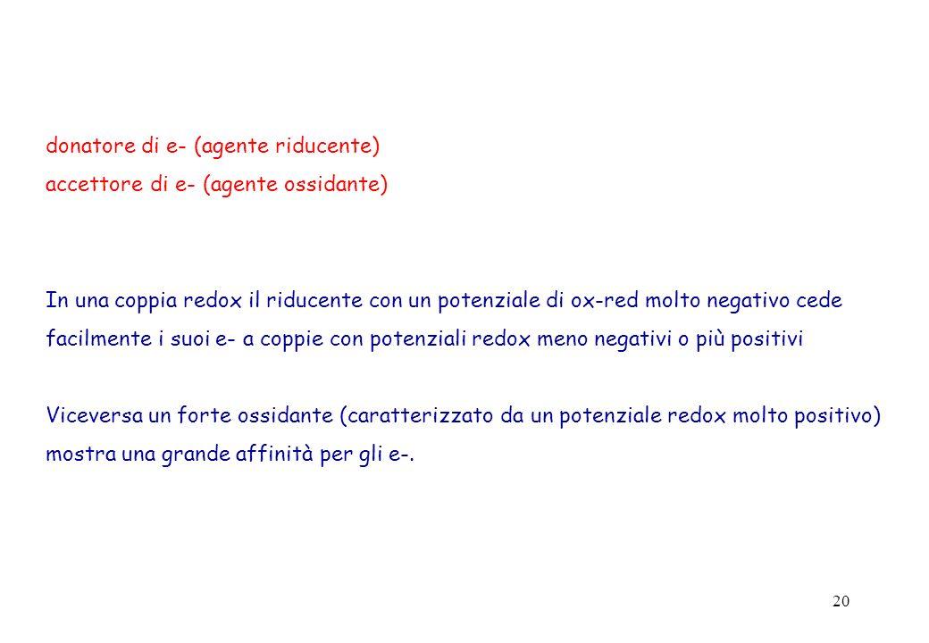 20 donatore di e- (agente riducente) accettore di e- (agente ossidante) In una coppia redox il riducente con un potenziale di ox-red molto negativo ce
