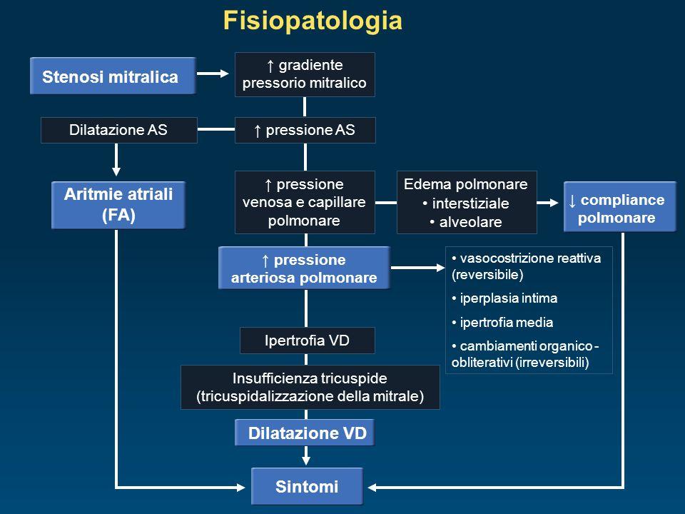 Fisiopatologia Stenosi mitralica gradiente pressorio mitralico pressione ASDilatazione AS pressione venosa e capillare polmonare Edema polmonare inter