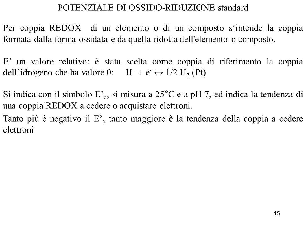 15 POTENZIALE DI OSSIDO-RIDUZIONE standard Per coppia REDOX di un elemento o di un composto sintende la coppia formata dalla forma ossidata e da quell