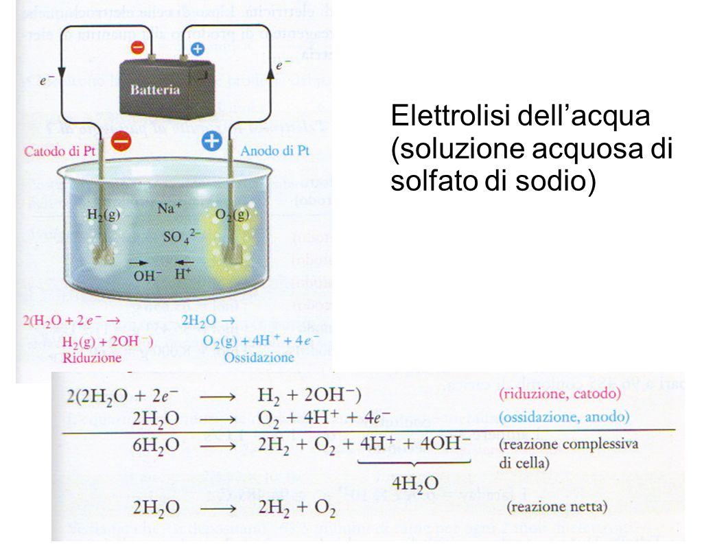Elettrolisi dellacqua (soluzione acquosa di solfato di sodio)