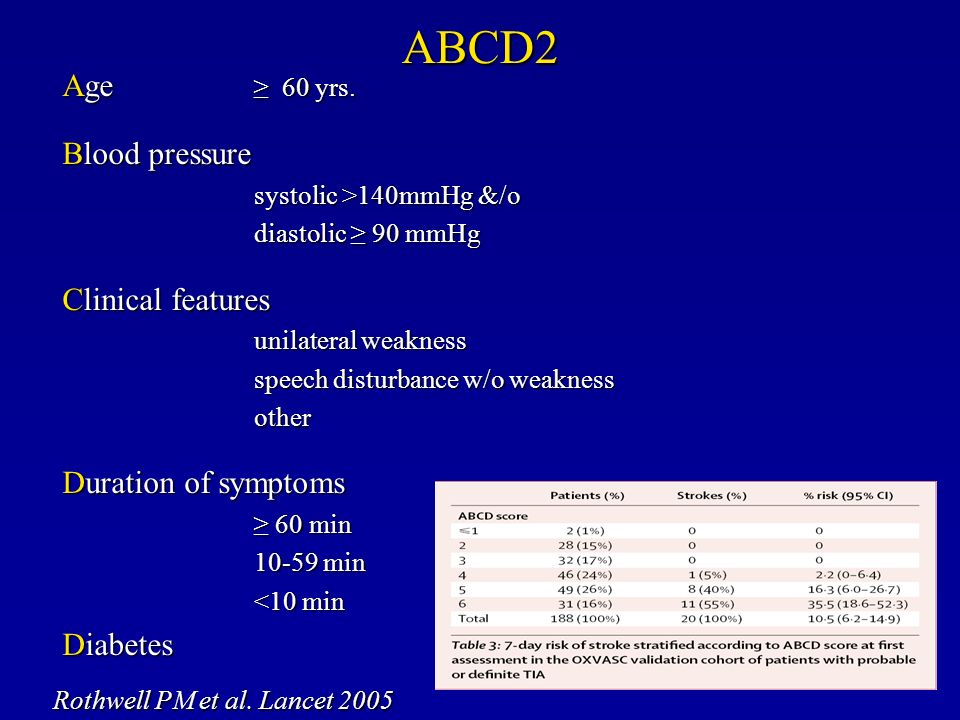 Age 60 yrs. Blood pressure systolic >140mmHg &/o diastolic 90 mmHg Clinical features unilateral weakness speech disturbance w/o weakness other Duratio