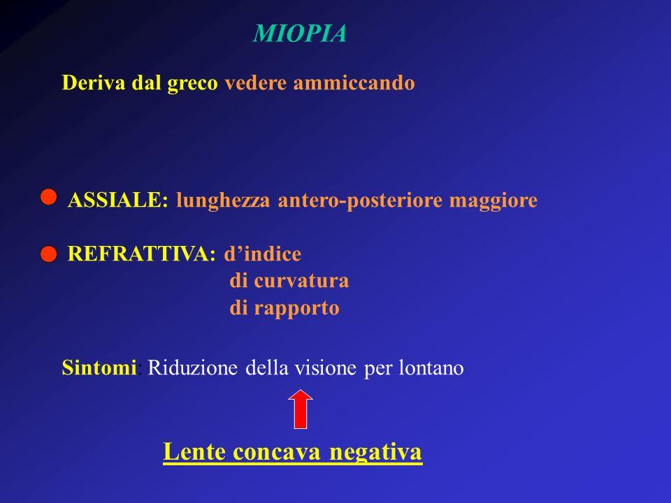 MIOPIA Deriva dal greco vedere ammiccando ASSIALE: lunghezza antero-posteriore maggiore REFRATTIVA: dindice di curvatura di rapporto Sintomi: Riduzion