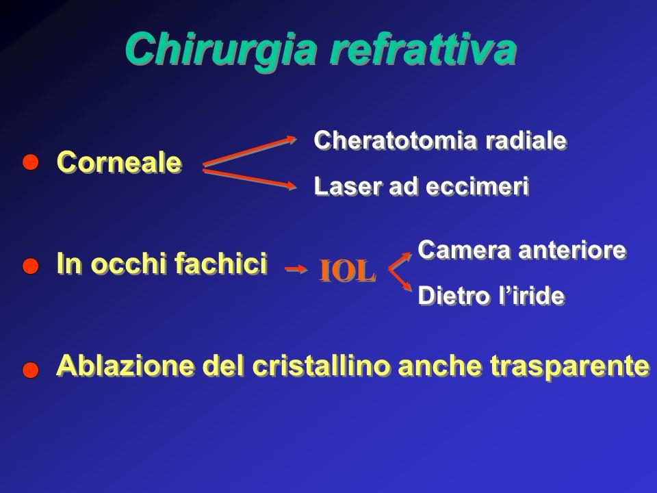 Corneale In occhi fachici Ablazione del cristallino anche trasparente Corneale In occhi fachici Ablazione del cristallino anche trasparente Chirurgia