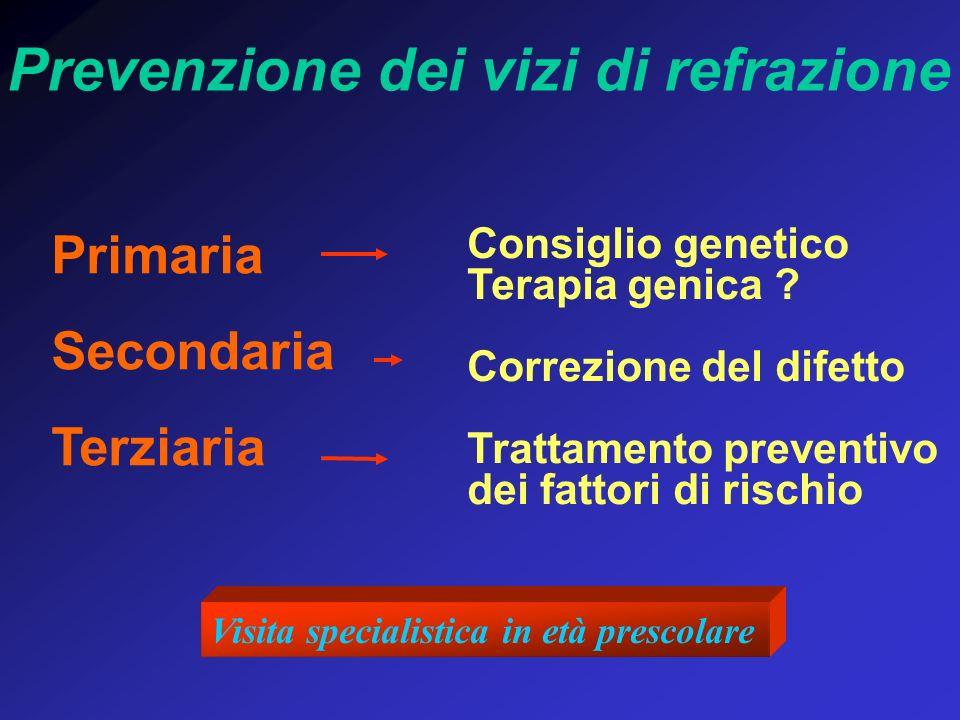 Consiglio genetico Terapia genica ? Correzione del difetto Trattamento preventivo dei fattori di rischio Prevenzione dei vizi di refrazione Primaria S