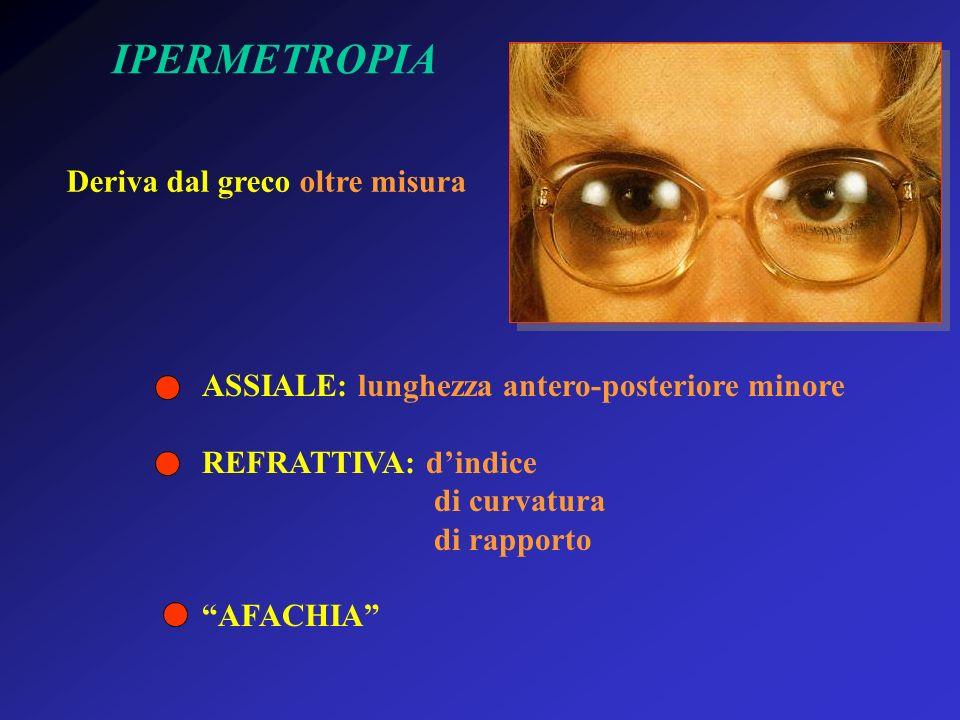 IPERMETROPIA Deriva dal greco oltre misura ASSIALE: lunghezza antero-posteriore minore REFRATTIVA: dindice di curvatura di rapporto AFACHIA