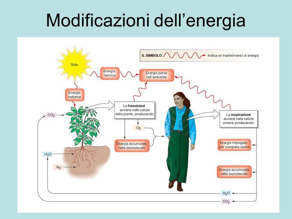 Modificazioni dellenergia