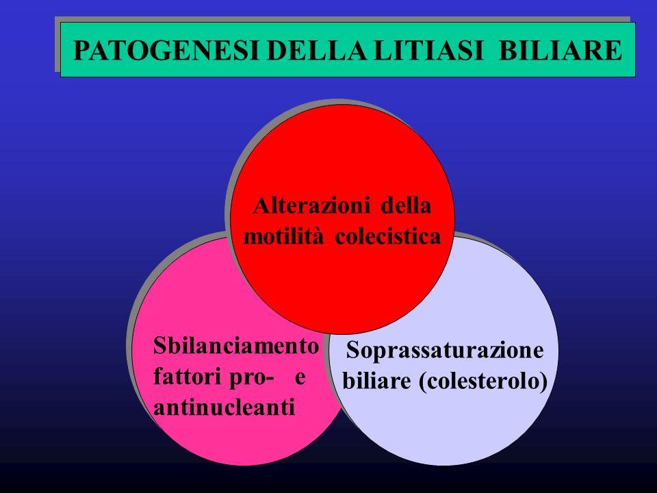 PATOGENESI DELLA LITIASI BILIARE Alterazioni della motilità colecistica Alterazioni della motilità colecistica Sbilanciamento fattori pro- e antinucleanti Soprassaturazione biliare (colesterolo)