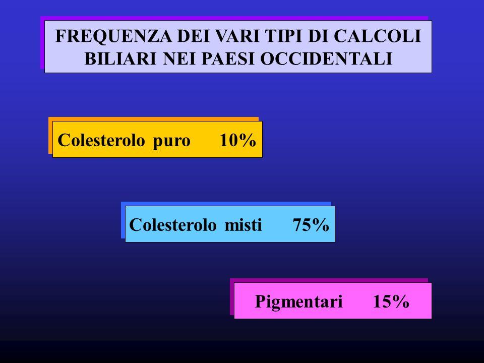 FREQUENZA DEI VARI TIPI DI CALCOLI BILIARI NEI PAESI OCCIDENTALI FREQUENZA DEI VARI TIPI DI CALCOLI BILIARI NEI PAESI OCCIDENTALI Colesterolo puro 10% Colesterolo misti 75% Pigmentari 15%