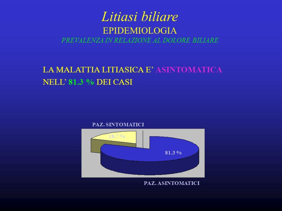 Litiasi biliare EPIDEMIOLOGIA PREVALENZA IN RELAZIONE AL DOLORE BILIARE LA MALATTIA LITIASICA E ASINTOMATICA NELL 81.3 % DEI CASI PAZ.