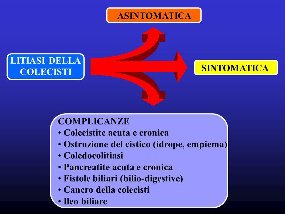 LITIASI DELLA COLECISTI ASINTOMATICA SINTOMATICA COMPLICANZE Colecistite acuta e cronica Ostruzione del cistico (idrope, empiema) Coledocolitiasi Pancreatite acuta e cronica Fistole biliari (bilio-digestive) Cancro della colecisti Ileo biliare