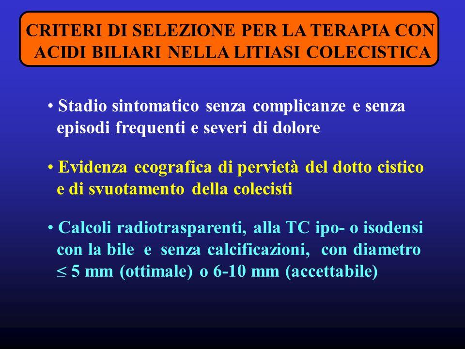 CRITERI DI SELEZIONE PER LA TERAPIA CON ACIDI BILIARI NELLA LITIASI COLECISTICA Stadio sintomatico senza complicanze e senza episodi frequenti e severi di dolore Evidenza ecografica di pervietà del dotto cistico e di svuotamento della colecisti Calcoli radiotrasparenti, alla TC ipo- o isodensi con la bile e senza calcificazioni, con diametro < 5 mm (ottimale) o 6-10 mm (accettabile) _