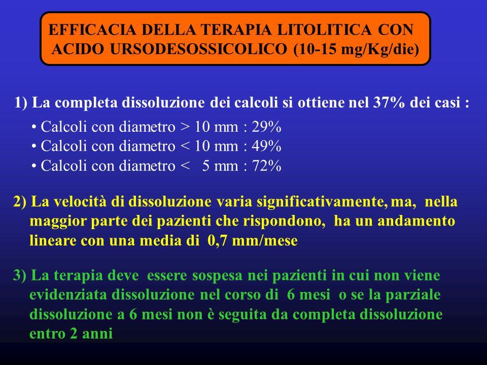 EFFICACIA DELLA TERAPIA LITOLITICA CON ACIDO URSODESOSSICOLICO (10-15 mg/Kg/die) 1) La completa dissoluzione dei calcoli si ottiene nel 37% dei casi : Calcoli con diametro > 10 mm : 29% Calcoli con diametro < 10 mm : 49% Calcoli con diametro < 5 mm : 72% 2) La velocità di dissoluzione varia significativamente, ma, nella maggior parte dei pazienti che rispondono, ha un andamento lineare con una media di 0,7 mm/mese 3) La terapia deve essere sospesa nei pazienti in cui non viene evidenziata dissoluzione nel corso di 6 mesi o se la parziale dissoluzione a 6 mesi non è seguita da completa dissoluzione entro 2 anni