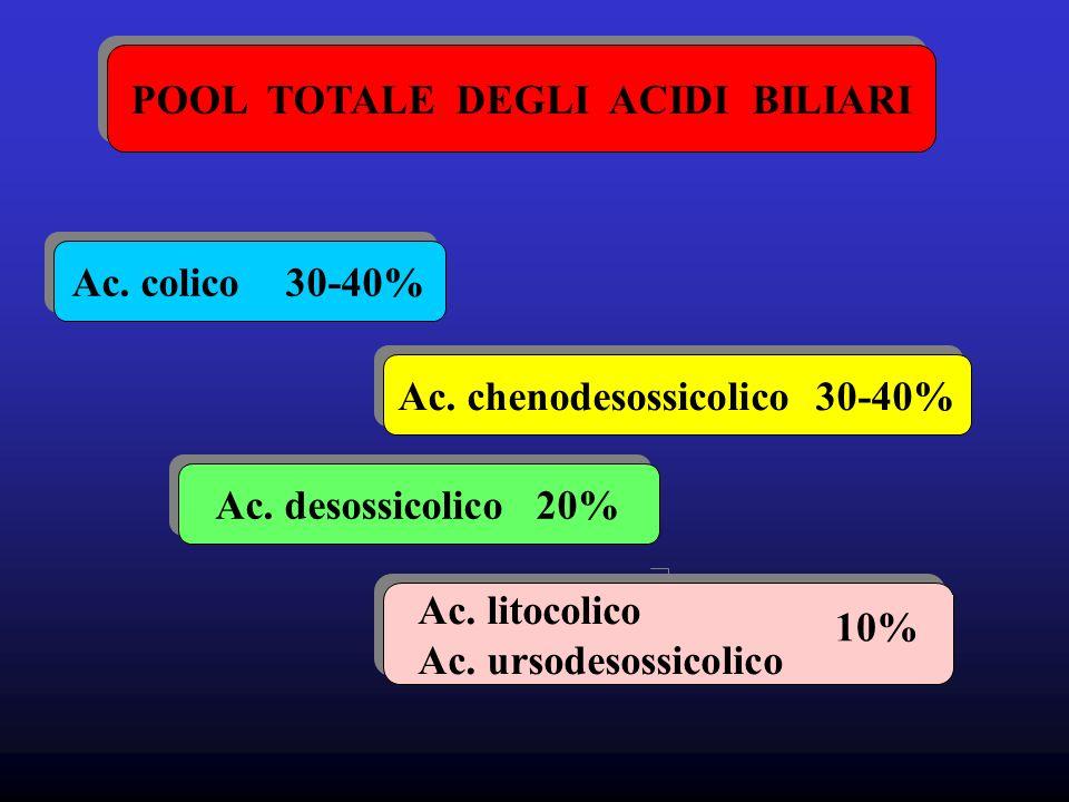 POOL TOTALE DEGLI ACIDI BILIARI Ac.colico30-40% Ac.