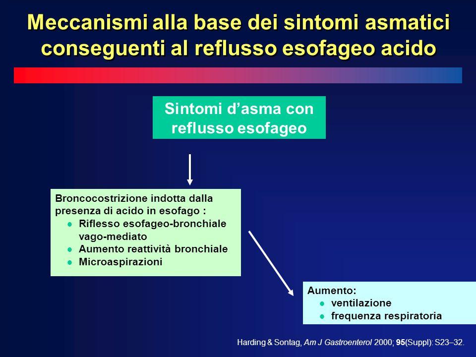 Broncocostrizione indotta dalla presenza di acido in esofago : l Riflesso esofageo-bronchiale vago-mediato l Aumento reattività bronchiale l Microaspirazioni Aumento: l ventilazione l frequenza respiratoria Harding & Sontag, Am J Gastroenterol 2000; 95(Suppl): S23–32.