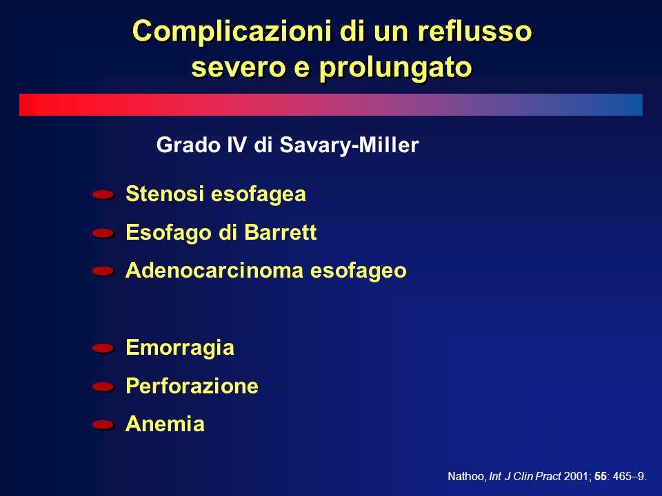 Stenosi esofagea Esofago di Barrett Adenocarcinoma esofageo Emorragia Perforazione Anemia Grado IV di Savary-Miller Nathoo, Int J Clin Pract 2001; 55: 465–9.
