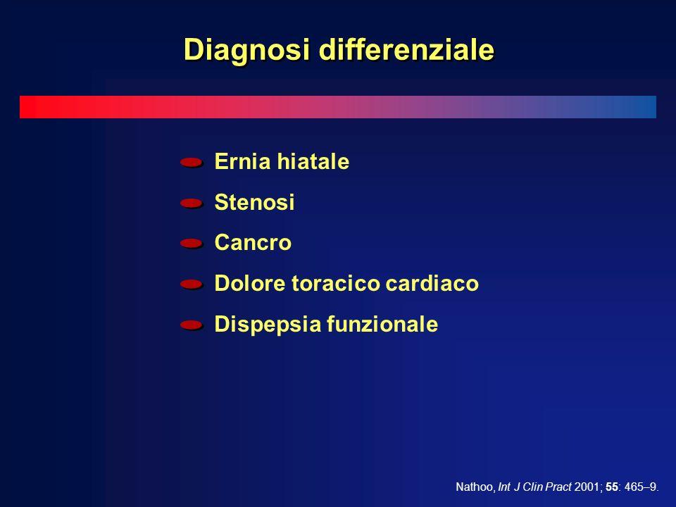 Ernia hiatale Stenosi Cancro Dolore toracico cardiaco Dispepsia funzionale Nathoo, Int J Clin Pract 2001; 55: 465–9.