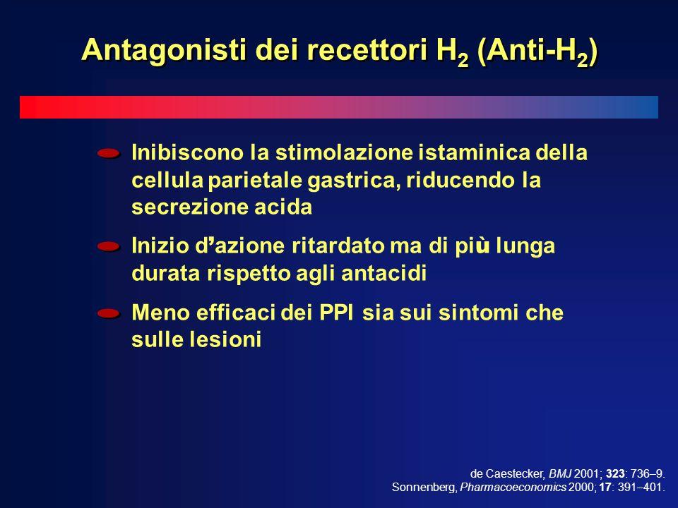Inibiscono la stimolazione istaminica della cellula parietale gastrica, riducendo la secrezione acida Inizio d azione ritardato ma di pi ù lunga durata rispetto agli antacidi Meno efficaci dei PPI sia sui sintomi che sulle lesioni de Caestecker, BMJ 2001; 323: 736–9.