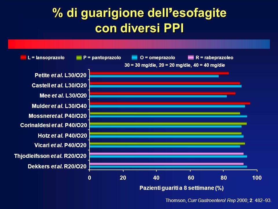 L = lansoprazoloP = pantoprazolo O = omeprazolo R = rabeprazoleo % di guarigione dell esofagite con diversi PPI Thomson, Curr Gastroenterol Rep 2000; 2: 482–93.