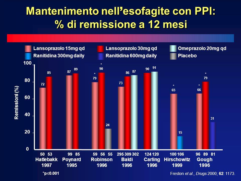 Mantenimento nell esofagite con PPI: % di remissione a 12 mesi Freston et al., Drugs 2000; 62: 1173.