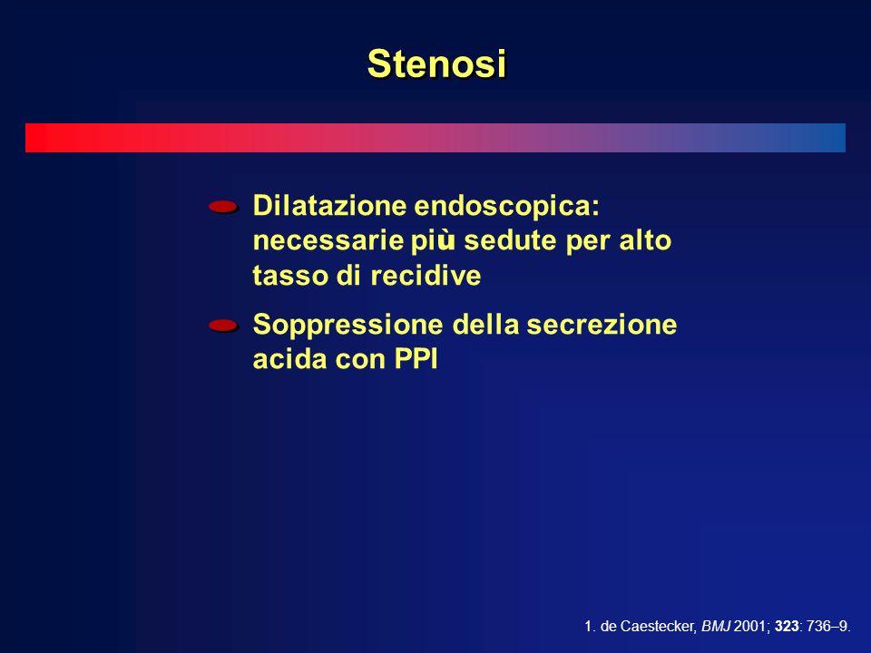 Dilatazione endoscopica: necessarie pi ù sedute per alto tasso di recidive Soppressione della secrezione acida con PPI 1.