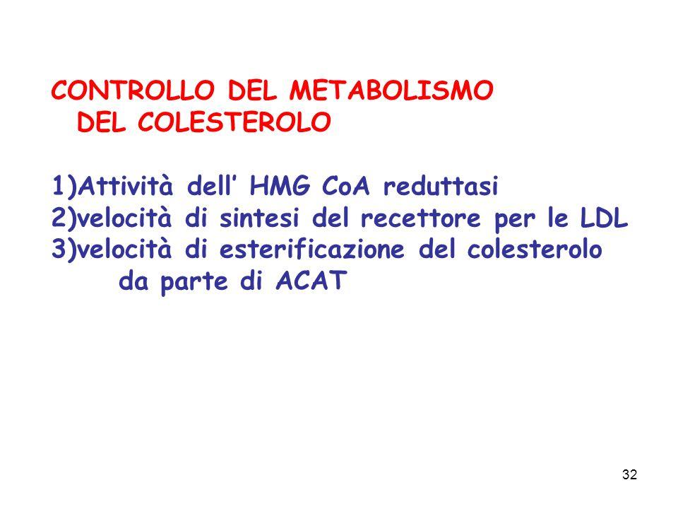 32 CONTROLLO DEL METABOLISMO DEL COLESTEROLO 1)Attività dell HMG CoA reduttasi 2)velocità di sintesi del recettore per le LDL 3)velocità di esterificazione del colesterolo da parte di ACAT
