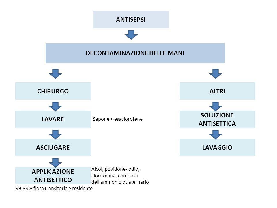 ANTISEPSI DECONTAMINAZIONE DELLE MANI CHIRURGO LAVARE ASCIUGARE APPLICAZIONE ANTISETTICO ALTRI SOLUZIONE ANTISETTICA LAVAGGIO Sapone + esaclorofene Al