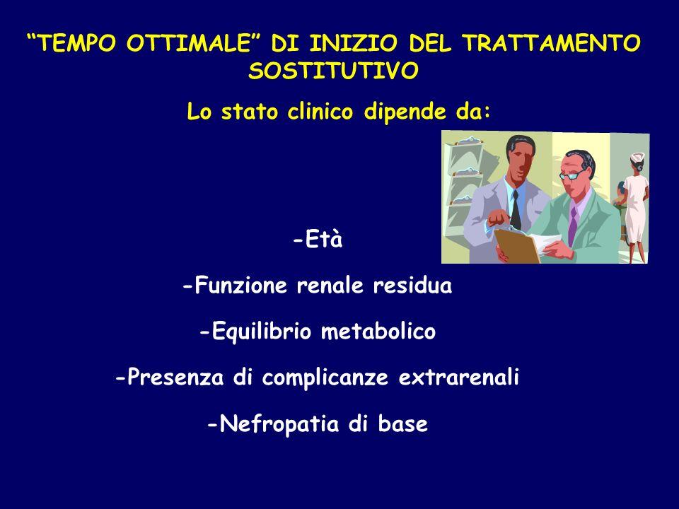 -Età -Funzione renale residua -Equilibrio metabolico -Presenza di complicanze extrarenali -Nefropatia di base TEMPO OTTIMALE DI INIZIO DEL TRATTAMENTO SOSTITUTIVO Lo stato clinico dipende da: