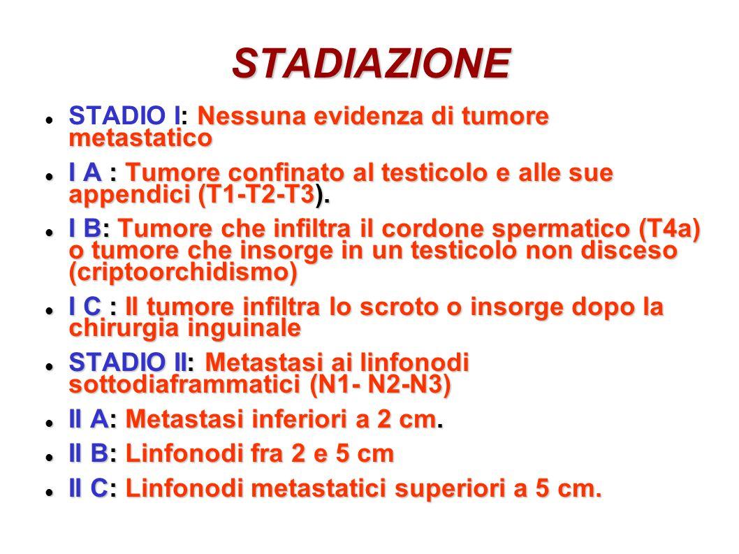 STADIAZIONE Nessuna evidenza di tumore metastatico STADIO I: Nessuna evidenza di tumore metastatico I A : Tumore confinato al testicolo e alle sue app