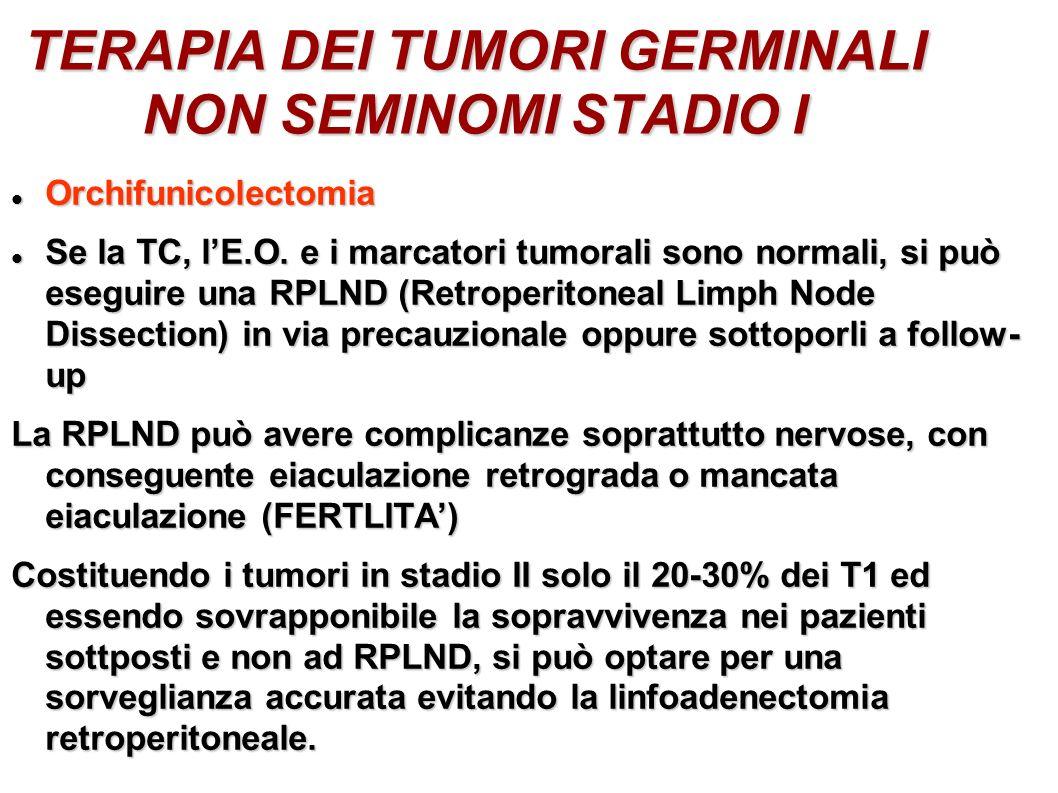 TERAPIA DEI TUMORI GERMINALI NON SEMINOMI STADIO I Orchifunicolectomia Orchifunicolectomia Se la TC, lE.O. e i marcatori tumorali sono normali, si può