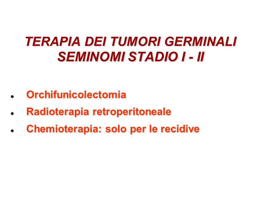 TERAPIA DEI TUMORI GERMINALI SEMINOMI STADIO I - II Orchifunicolectomia Orchifunicolectomia Radioterapia retroperitoneale Radioterapia retroperitoneal