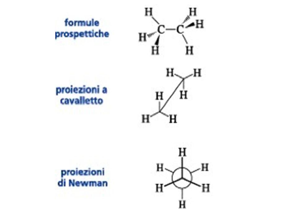 Conformeri eclissati del butano Anche le conformazioni eclissate che si originano per rotazione intorno al legame C2-C3 non sono tutte uguali.