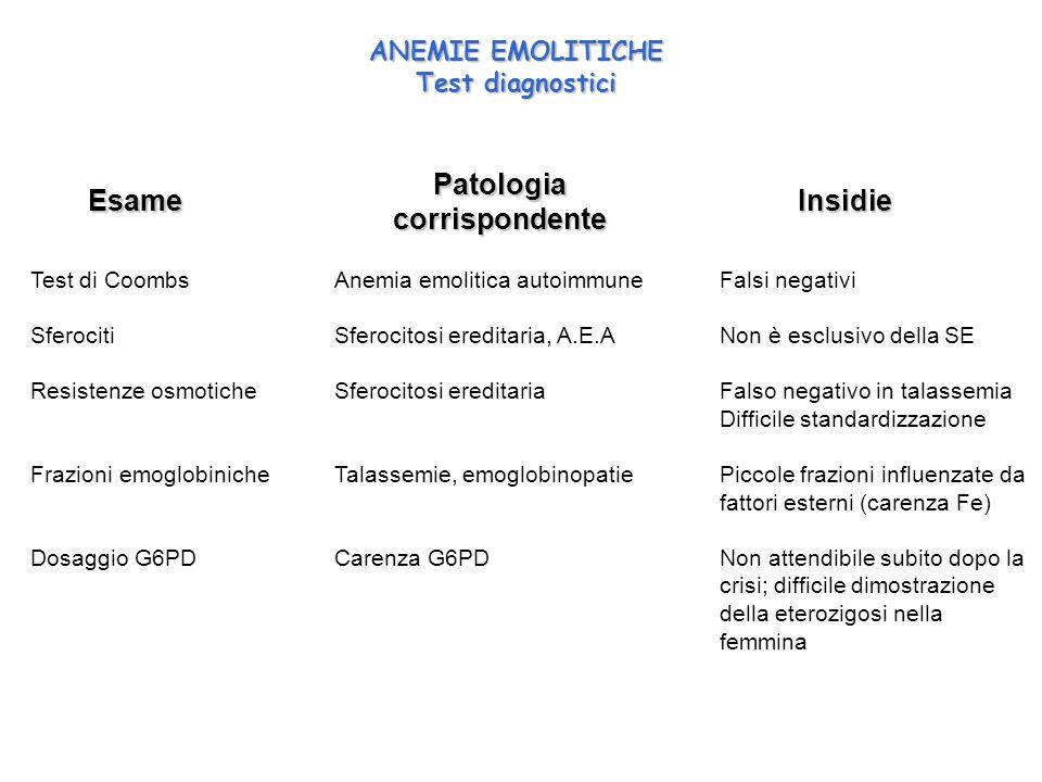 ANEMIE EMOLITICHE Test diagnostici Test di Coombs Sferociti Resistenze osmotiche Frazioni emoglobiniche Dosaggio G6PD Falsi negativi Non è esclusivo d