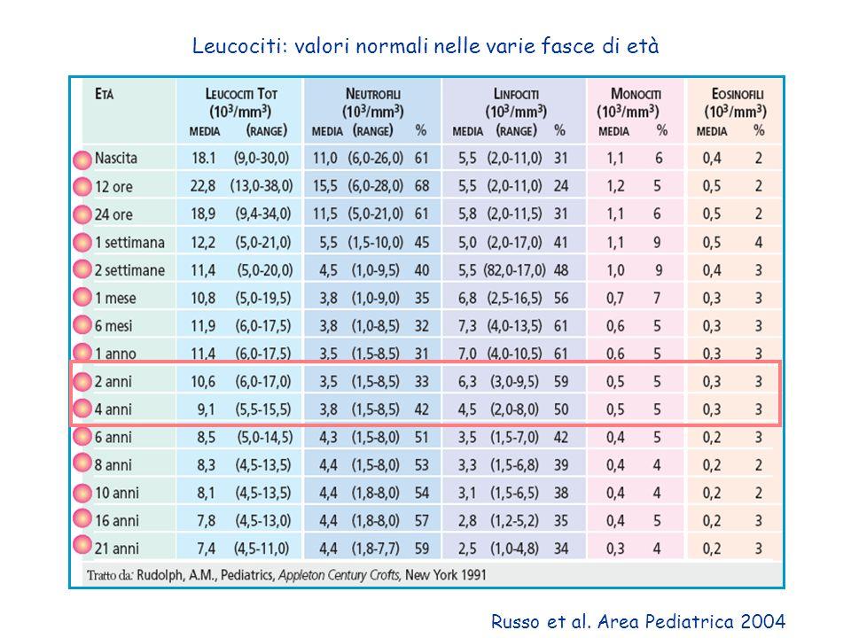 Leucociti: valori normali nelle varie fasce di età Russo et al. Area Pediatrica 2004