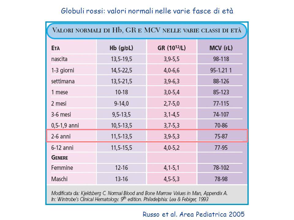 Globuli rossi: valori normali nelle varie fasce di età Russo et al. Area Pediatrica 2005