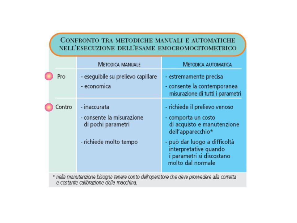 Classificazione per MCV - 1 Microcitosi < 80 fl Normocitosi 80-95 fl Macrocitosi > 95 fl ADULTO