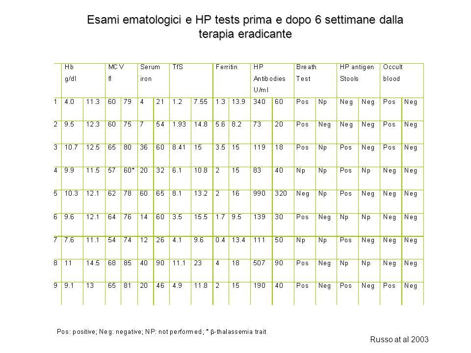 Esami ematologici e HP tests prima e dopo 6 settimane dalla terapia eradicante Russo at al 2003