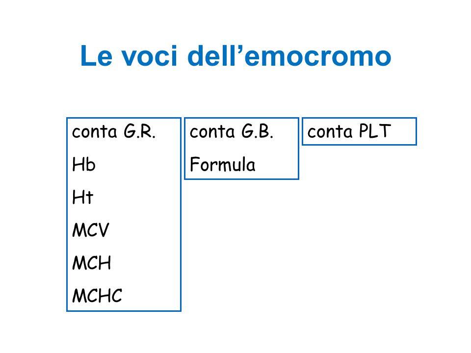 Classificazione per MCV - 2 Microcitiche Ridotta produzione Carenza ferro Talassemia Intox Pb Mal cronica –Infezione –Infiammazione –Tumore Carenza rame A.