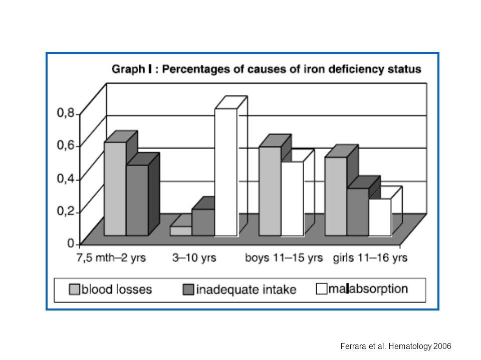 Ferrara et al. Hematology 2006
