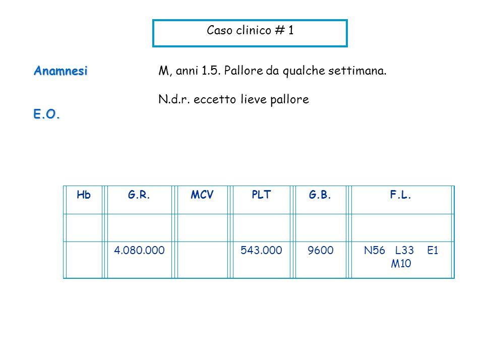 Caso clinico # 1 M, anni 1.5. Pallore da qualche settimana. N.d.r. eccetto lieve palloreAnamnesiE.O. HbG.R.MCVPLTG.B.F.L. 4.080.000543.0009600N56 L33