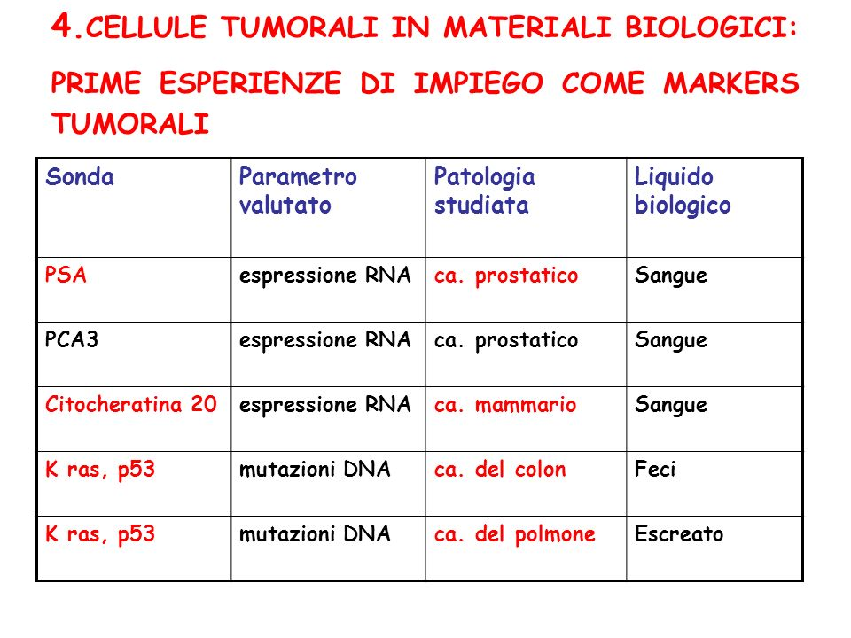 4. CELLULE TUMORALI IN MATERIALI BIOLOGICI: PRIME ESPERIENZE DI IMPIEGO COME MARKERS TUMORALI SondaParametro valutato Patologia studiata Liquido biolo