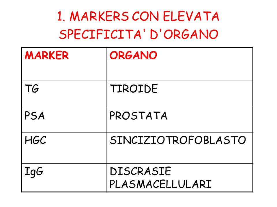 1. MARKERS CON ELEVATA SPECIFICITA' D'ORGANO MARKERORGANO TGTIROIDE PSAPROSTATA HGCSINCIZIOTROFOBLASTO IgGDISCRASIE PLASMACELLULARI