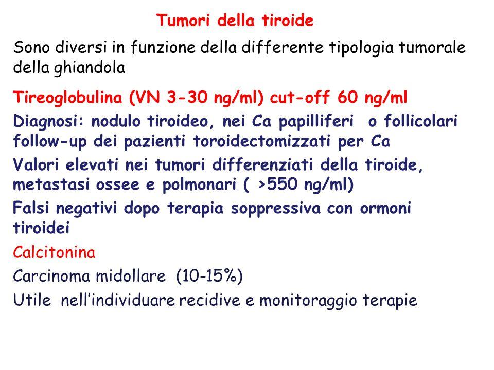 Tumori della tiroide Sono diversi in funzione della differente tipologia tumorale della ghiandola Tireoglobulina (VN 3-30 ng/ml) cut-off 60 ng/ml Diagnosi: nodulo tiroideo, nei Ca papilliferi o follicolari follow-up dei pazienti toroidectomizzati per Ca Valori elevati nei tumori differenziati della tiroide, metastasi ossee e polmonari ( >550 ng/ml) Falsi negativi dopo terapia soppressiva con ormoni tiroidei Calcitonina Carcinoma midollare (10-15%) Utile nellindividuare recidive e monitoraggio terapie