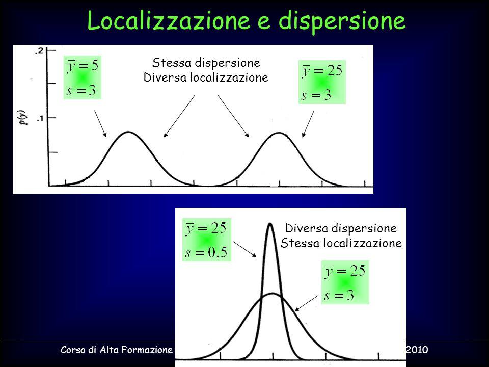 Corso di Alta Formazione in Legislazione Alimentare - Acqui Terme - 4 Giugno 2010 Localizzazione e dispersione Stessa dispersione Diversa localizzazio