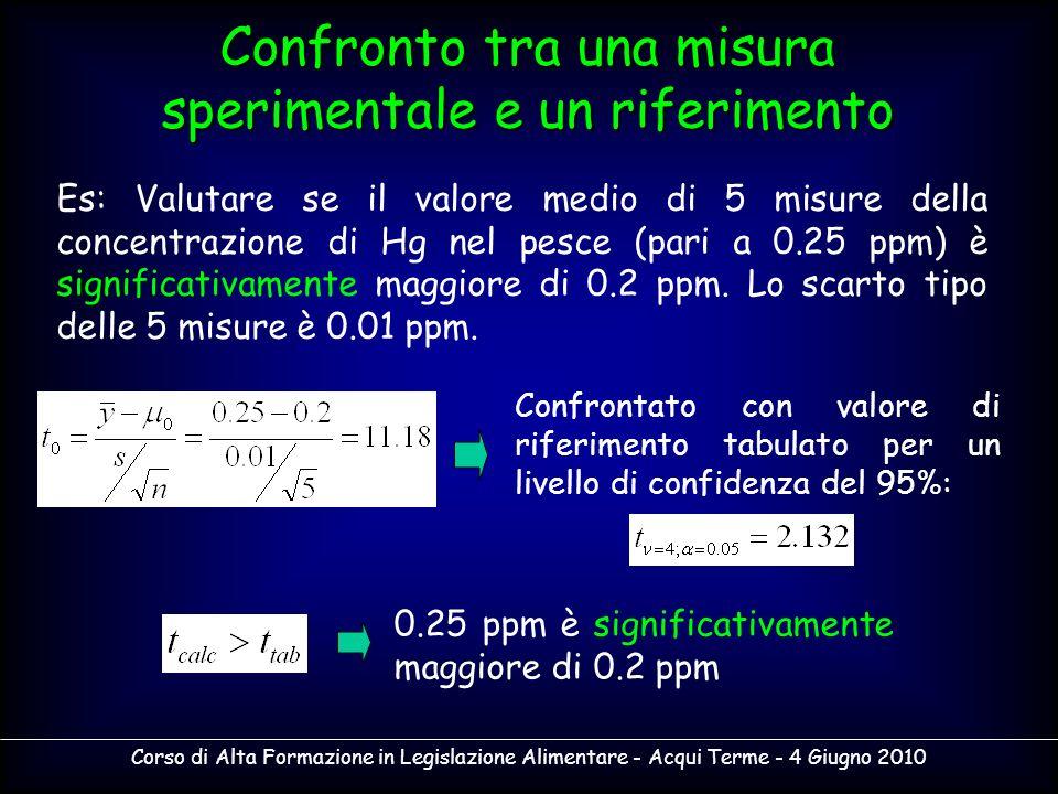 Corso di Alta Formazione in Legislazione Alimentare - Acqui Terme - 4 Giugno 2010 Confronto tra una misura sperimentale e un riferimento Es: Valutare
