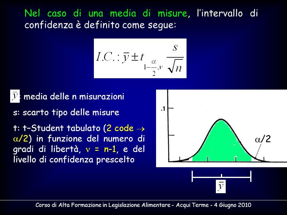 Corso di Alta Formazione in Legislazione Alimentare - Acqui Terme - 4 Giugno 2010 Nel caso di una media di misure, lintervallo di confidenza è definit